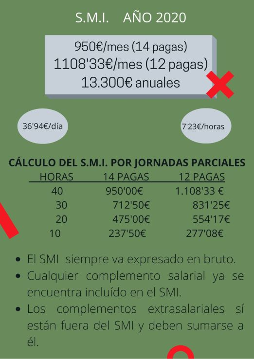 SALARIO MÍNIMO INTERPROFESIONAL (S.M.I.)(1)