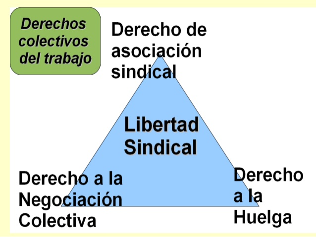 libretad sindical